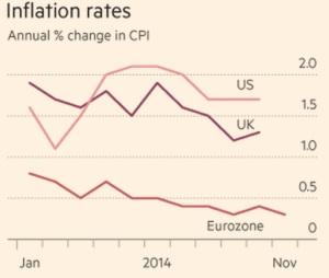 globalinflationnov2014