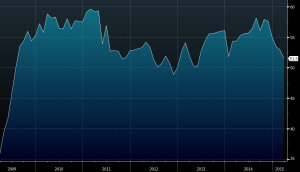 ISM manufacturing April 1 chart