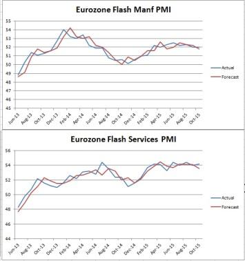 eurozonepmisOct2015