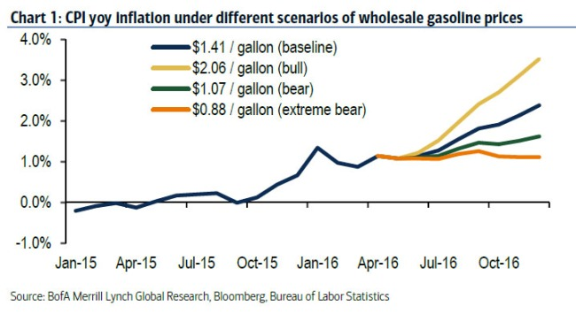 gasolineinflation